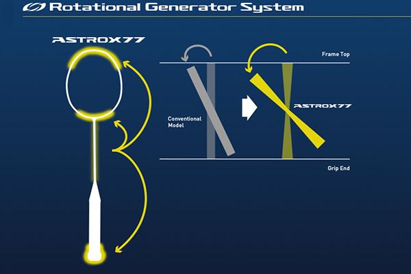 Rotational Generator System